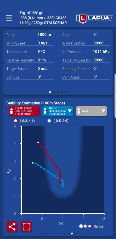 Lapua Ballistics Stability Estimation